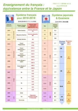 フランス教育システムによる授業|子供のためのフランス語|フランス語部門の画像